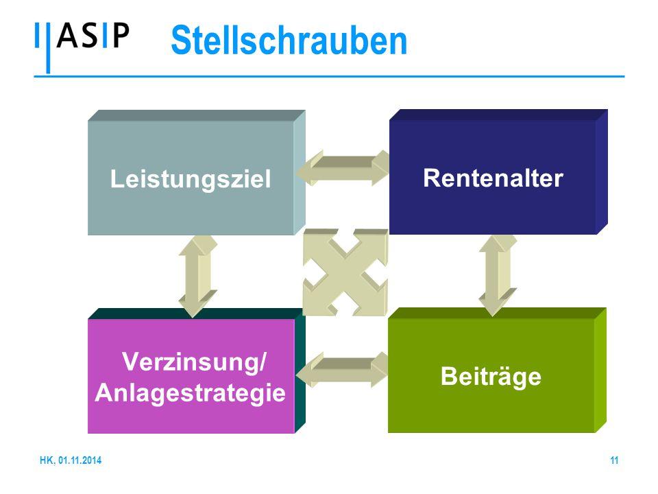 Stellschrauben Leistungsziel Rentenalter Verzinsung/ Beiträge