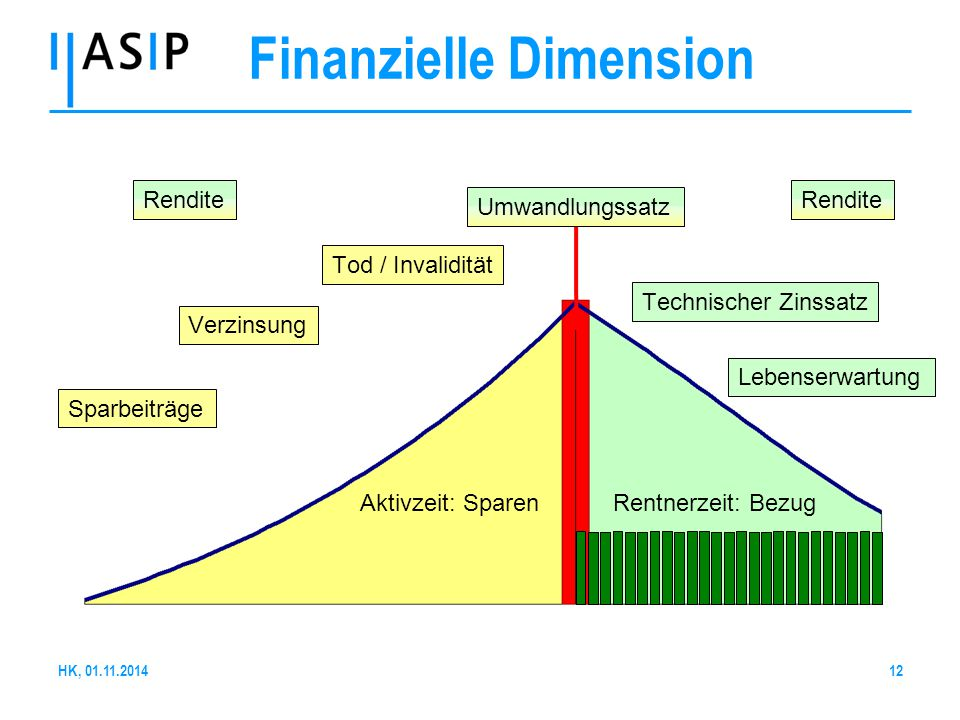 Finanzielle Dimension