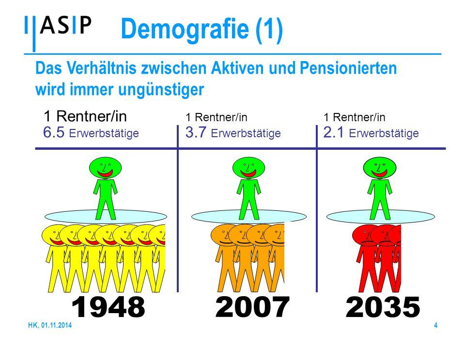Demografie (1) Das Verhältnis zwischen Aktiven und Pensionierten wird immer ungünstiger. 1948. 2035.