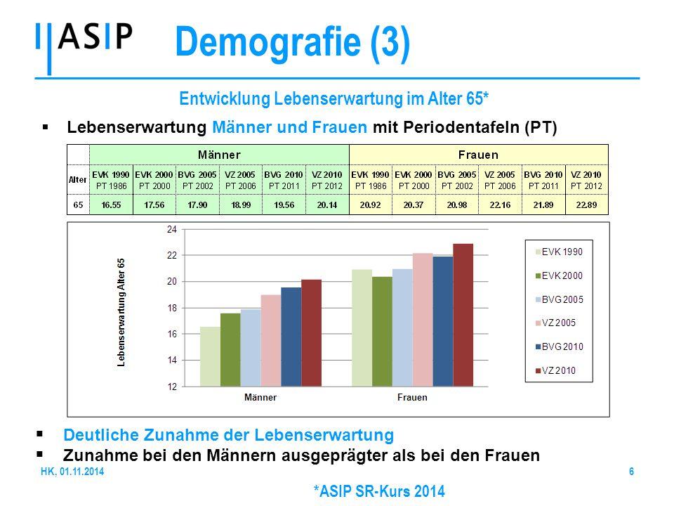 Demografie (3) Entwicklung Lebenserwartung im Alter 65*