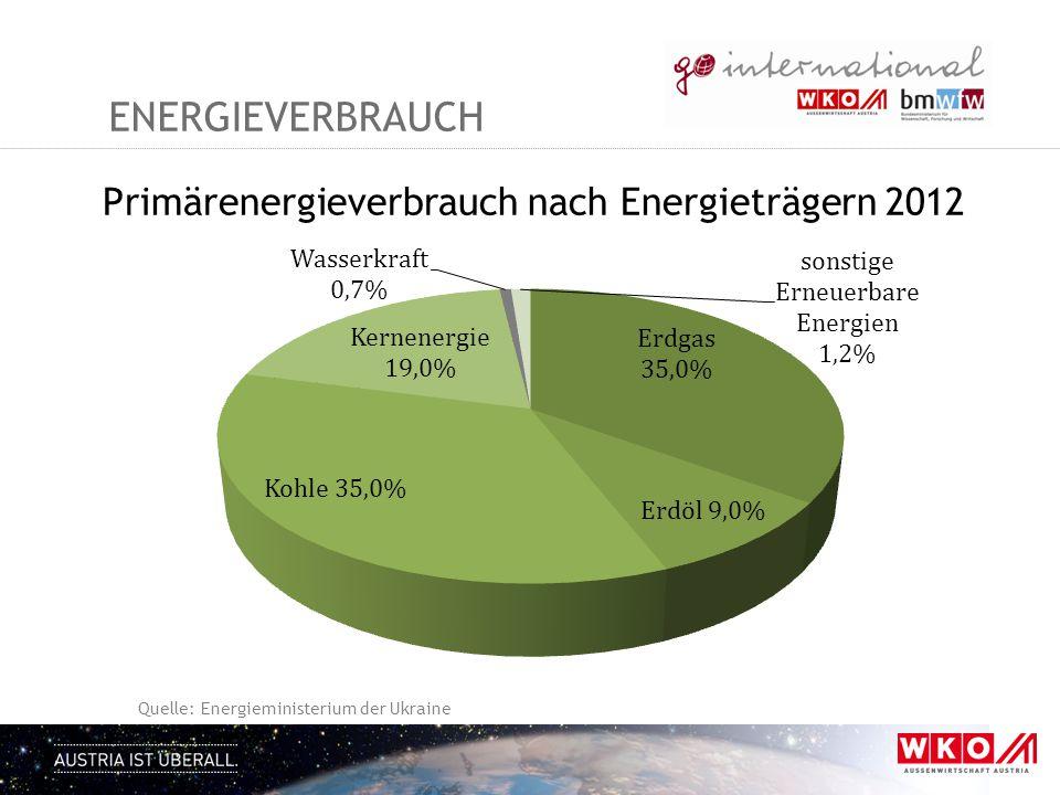 Energieverbrauch Primärenergieverbrauch nach Energieträgern 2012