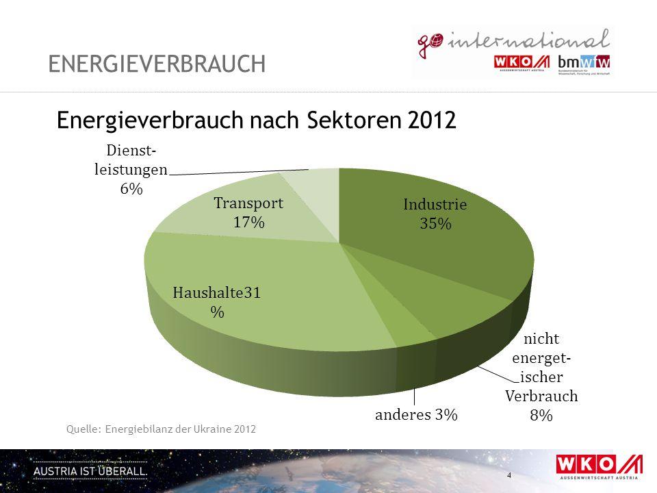 Energieverbrauch nach Sektoren 2012