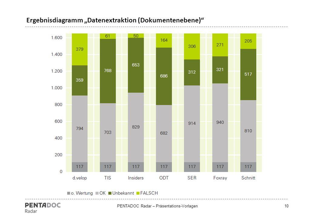 "Ergebnisdiagramm ""Datenextraktion (Dokumentenebene)"