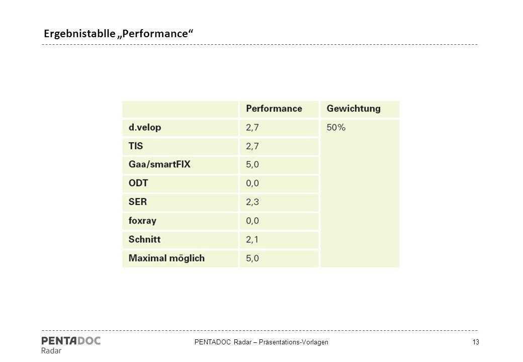 """Ergebnistablle """"Performance"""