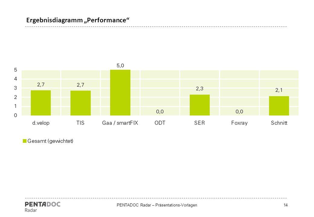 "Ergebnisdiagramm ""Performance"