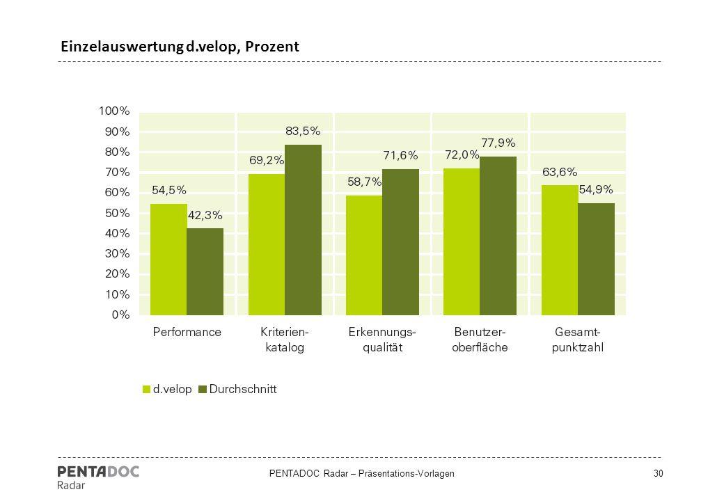 Einzelauswertung d.velop, Prozent