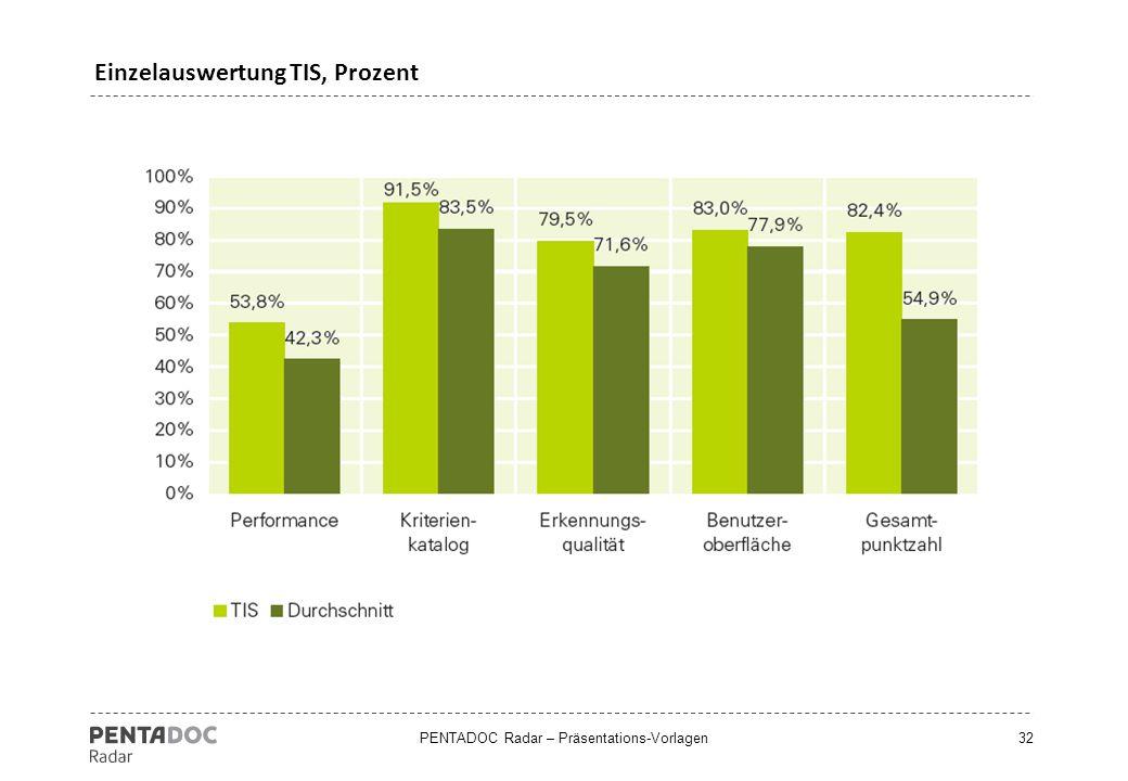 Einzelauswertung TIS, Prozent