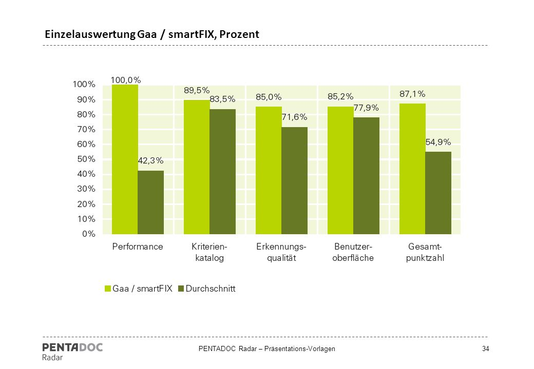 Einzelauswertung Gaa / smartFIX, Prozent