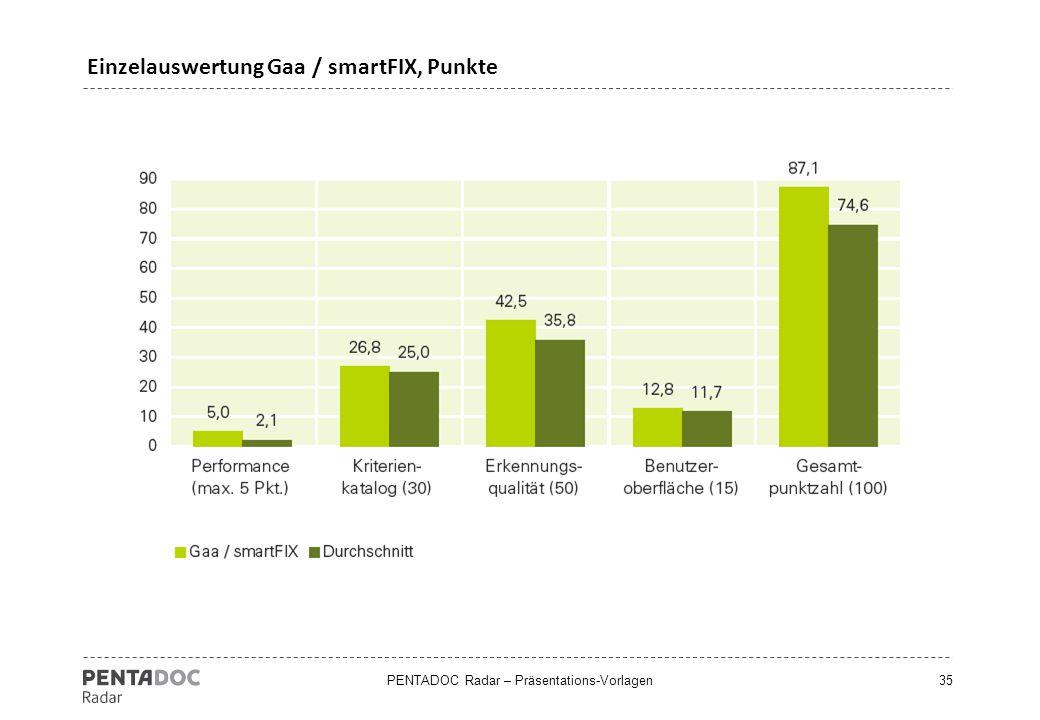 Einzelauswertung Gaa / smartFIX, Punkte