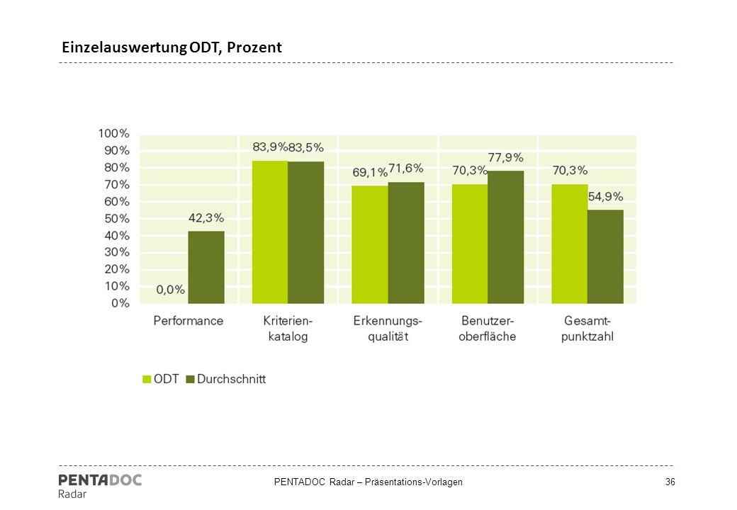 Einzelauswertung ODT, Prozent