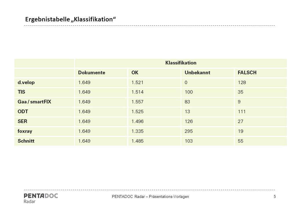 "Ergebnistabelle ""Klassifikation"