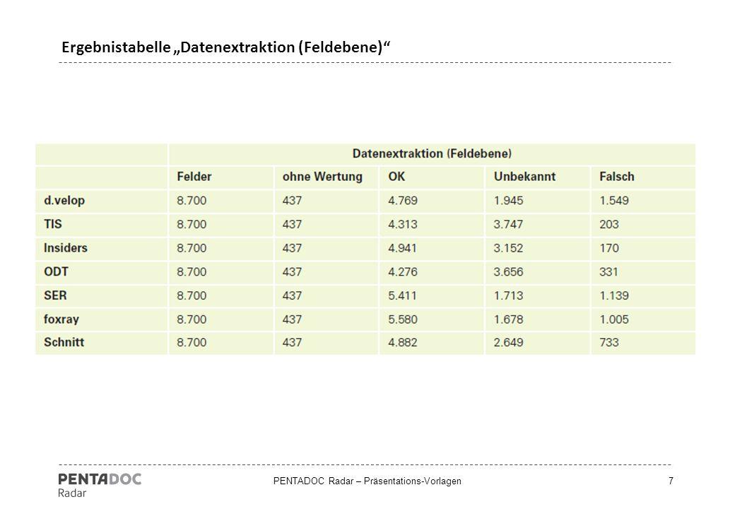 "Ergebnistabelle ""Datenextraktion (Feldebene)"