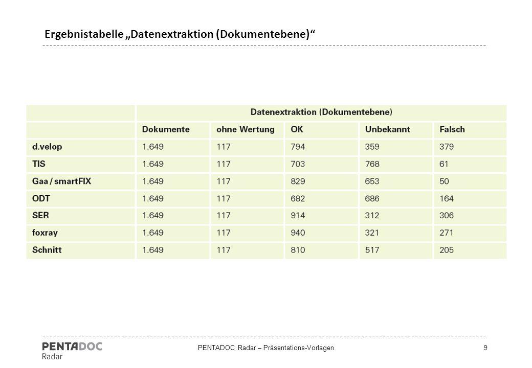 """Ergebnistabelle """"Datenextraktion (Dokumentebene)"""