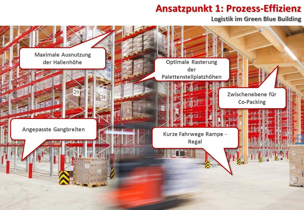 Ansatzpunkt 1: Prozess-Effizienz Logistik im Green Blue Building