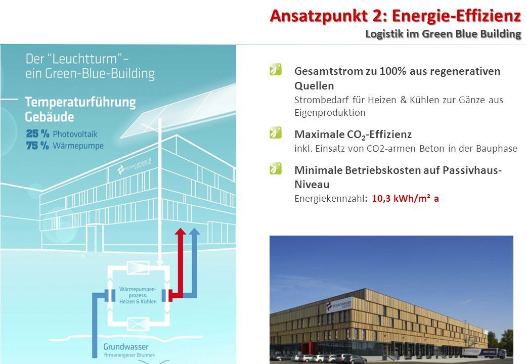 Ansatzpunkt 2: Energie-Effizienz Logistik im Green Blue Building