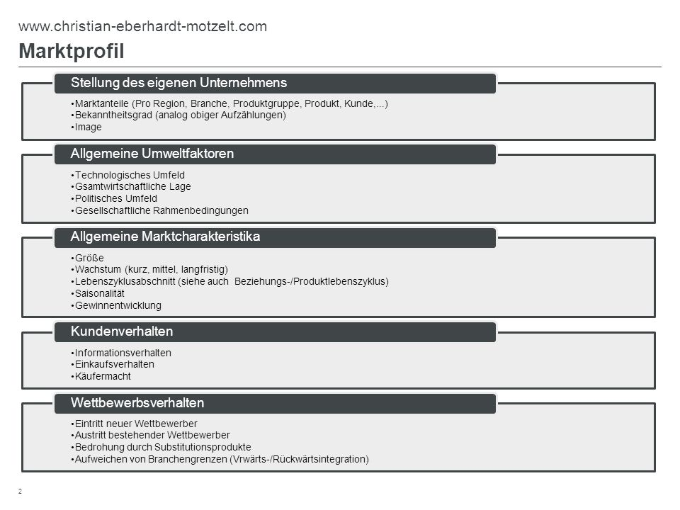 Kundenprofil Unternehmensinformationen und Kennzahlen