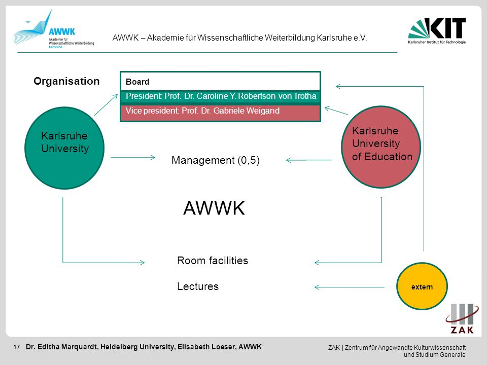 AWWK Organisation Karlsruhe Karlsruhe University University
