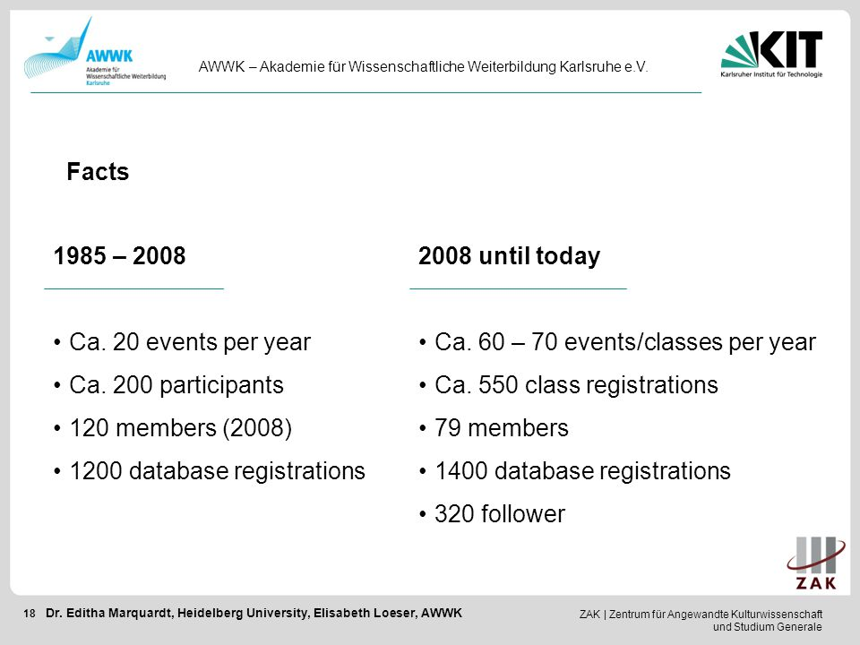 1200 database registrations 2008 until today