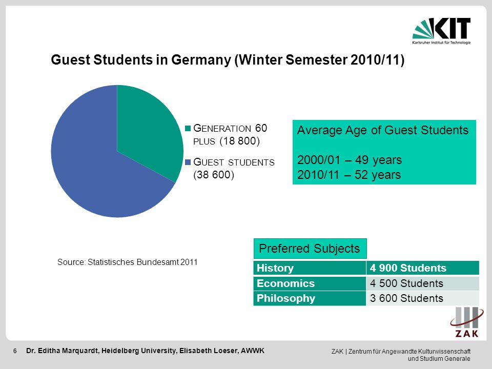 Guest Students in Germany (Winter Semester 2010/11)