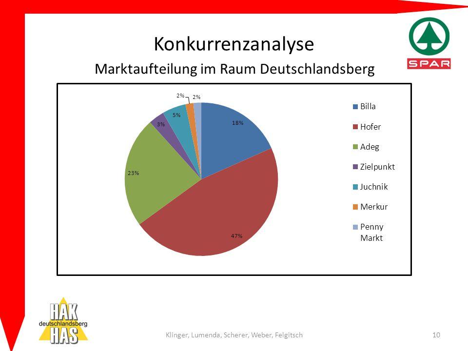 Konkurrenzanalyse Marktaufteilung im Raum Deutschlandsberg