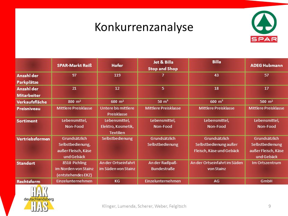 Konkurrenzanalyse SPAR-Markt Reiß Hofer Jet & Billa Stop and Shop