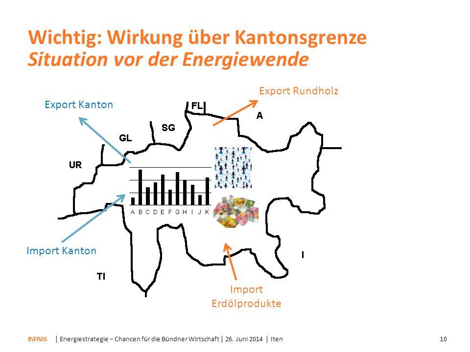 Wichtig: Wirkung über Kantonsgrenze Situation vor der Energiewende