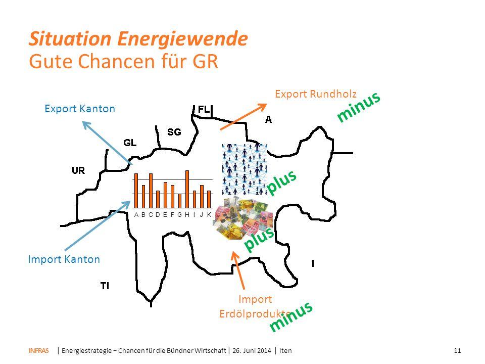 Situation Energiewende Gute Chancen für GR