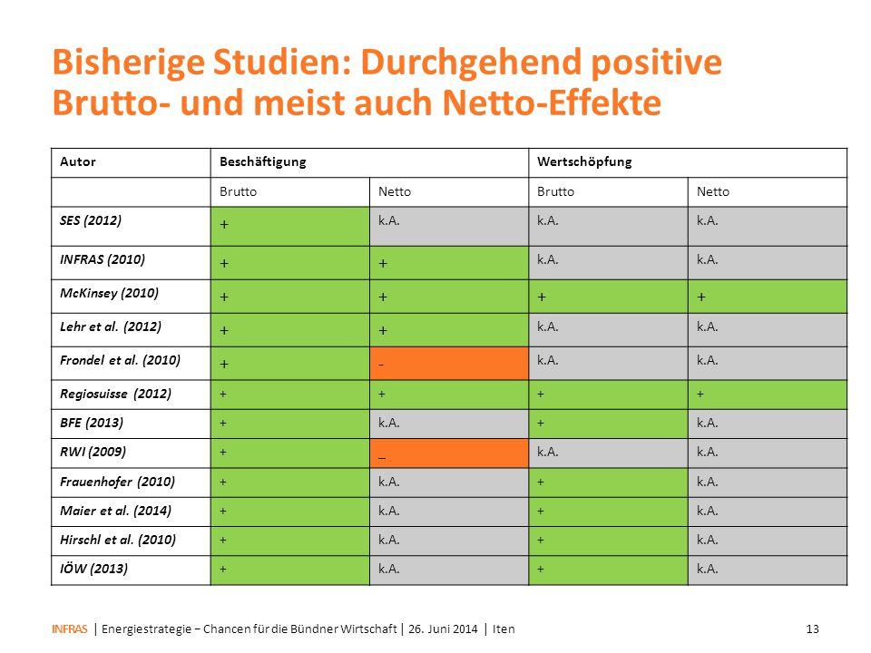 Bisherige Studien: Durchgehend positive Brutto- und meist auch Netto-Effekte