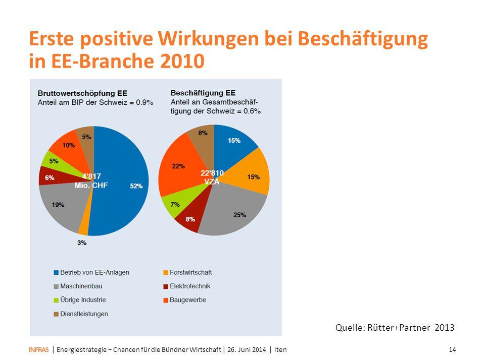 Erste positive Wirkungen bei Beschäftigung in EE-Branche 2010