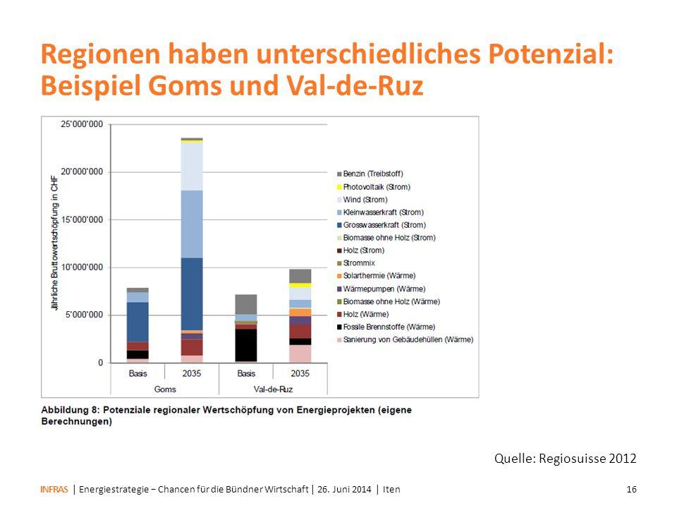Regionen haben unterschiedliches Potenzial: Beispiel Goms und Val-de-Ruz