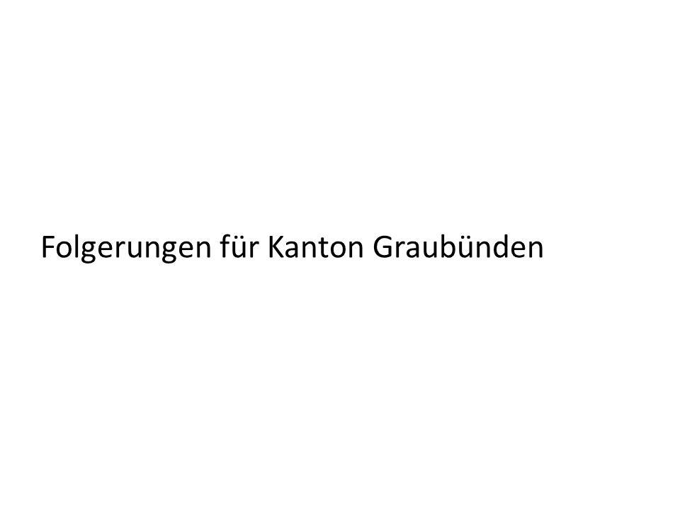 Folgerungen für Kanton Graubünden