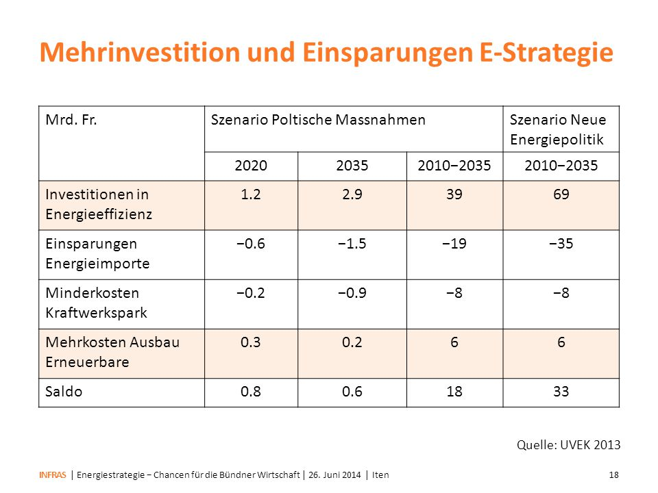 Mehrinvestition und Einsparungen E-Strategie
