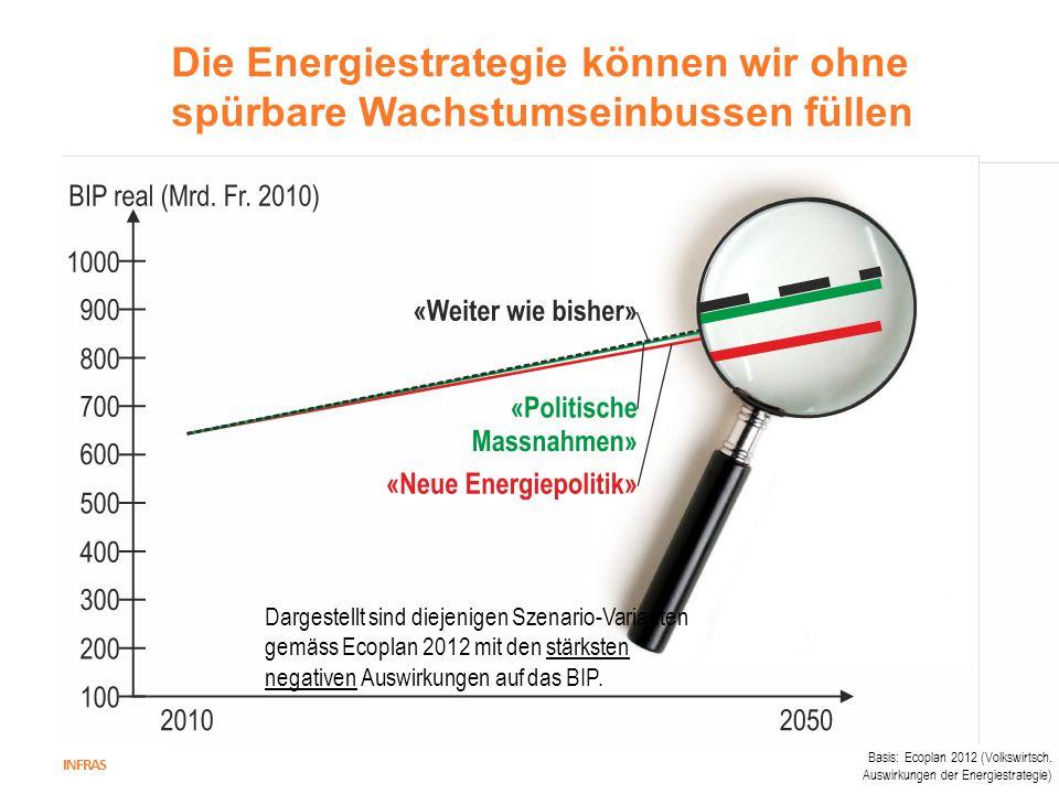 Die Energiestrategie können wir ohne spürbare Wachstumseinbussen füllen