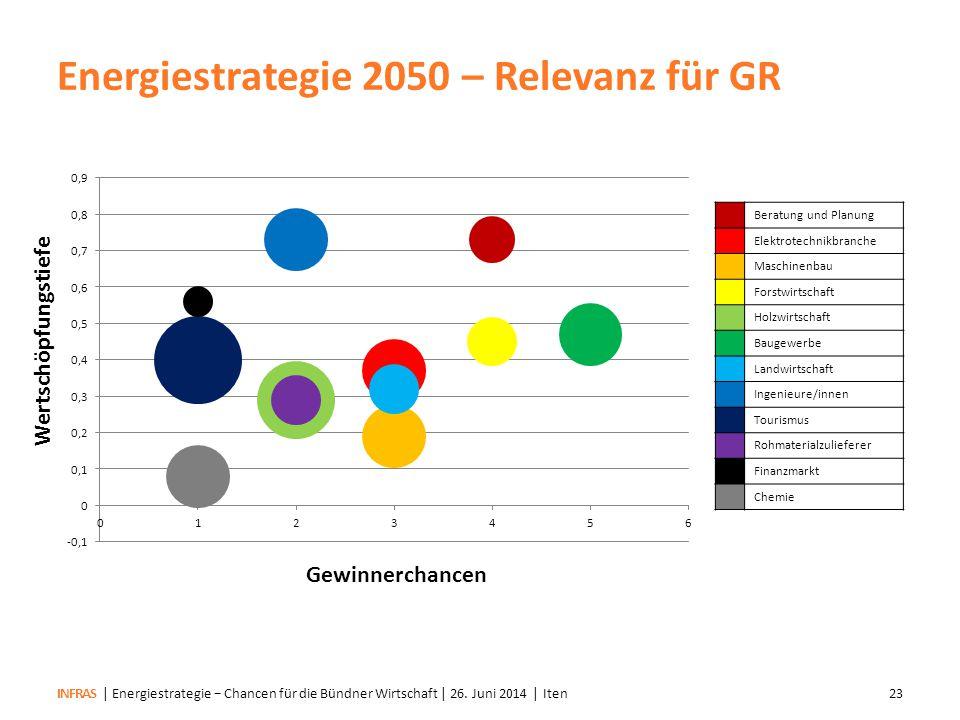 Energiestrategie 2050 – Relevanz für GR