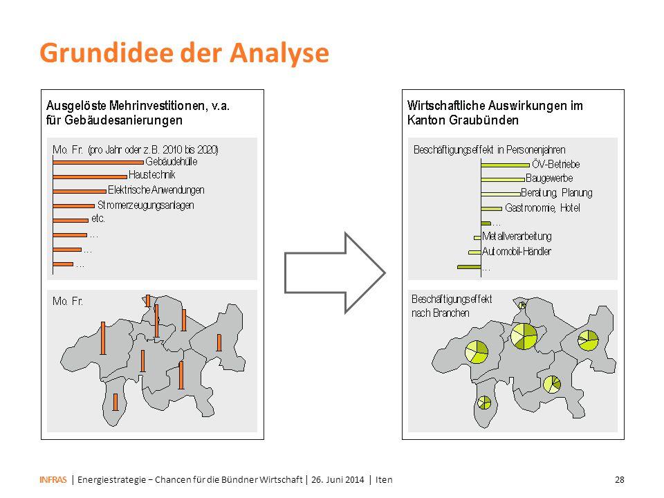 Grundidee der Analyse | Energiestrategie − Chancen für die Bündner Wirtschaft | 26.