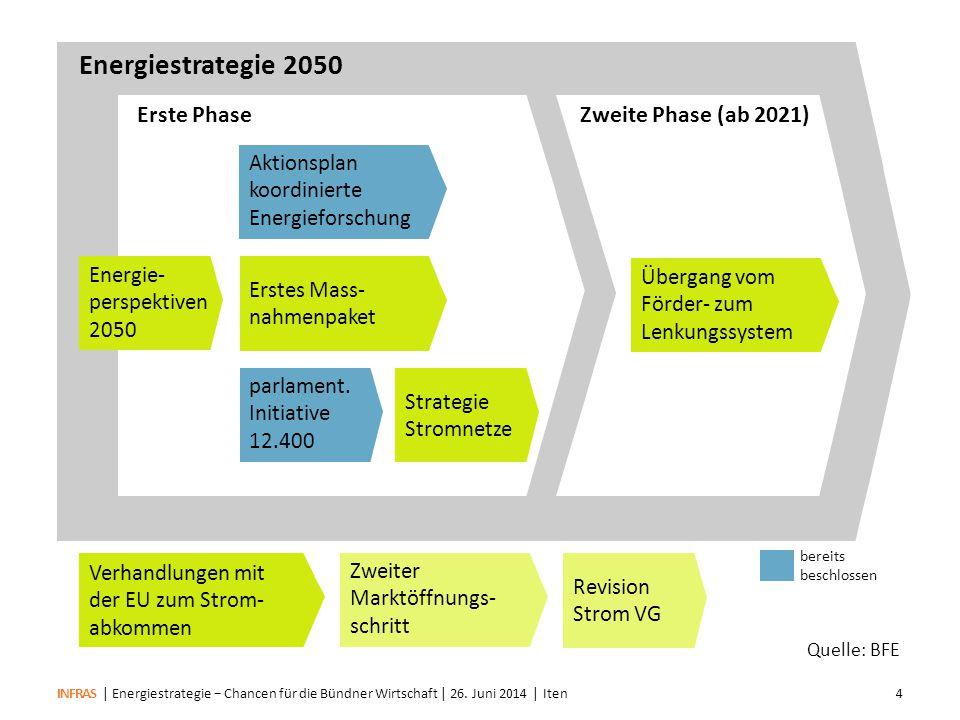 Energiestrategie 2050 Erste Phase Zweite Phase (ab 2021) Aktionsplan