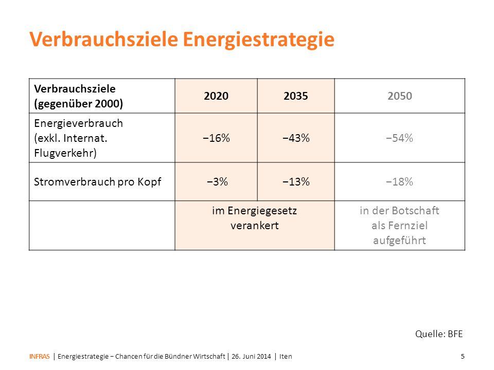 Verbrauchsziele Energiestrategie