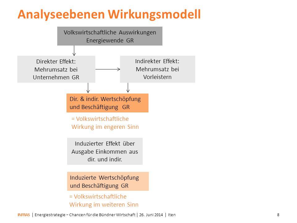 Analyseebenen Wirkungsmodell