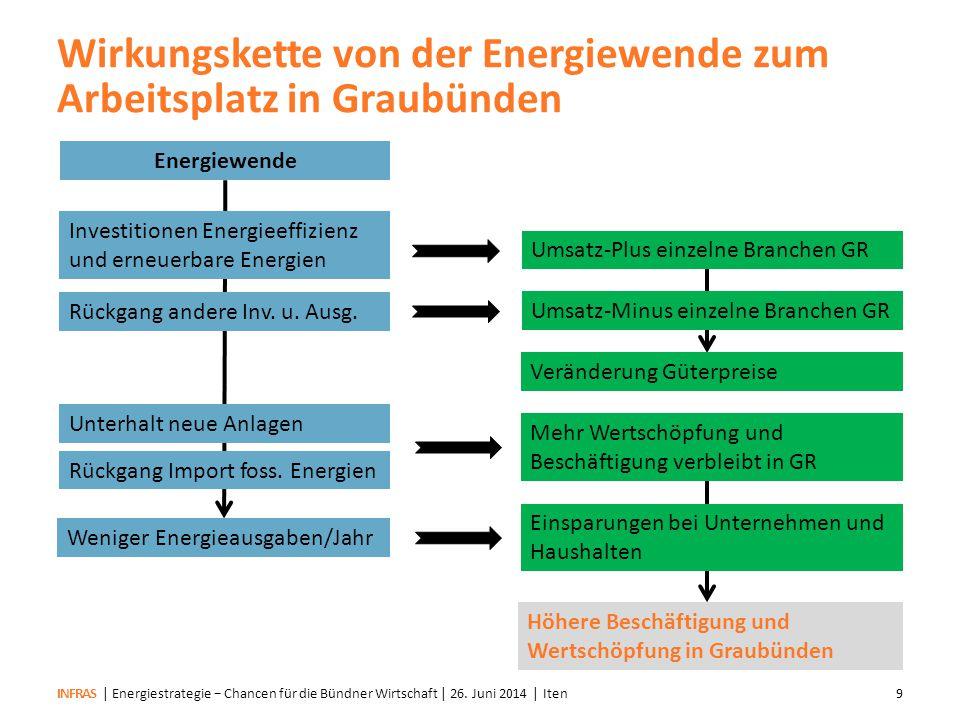 Wirkungskette von der Energiewende zum Arbeitsplatz in Graubünden