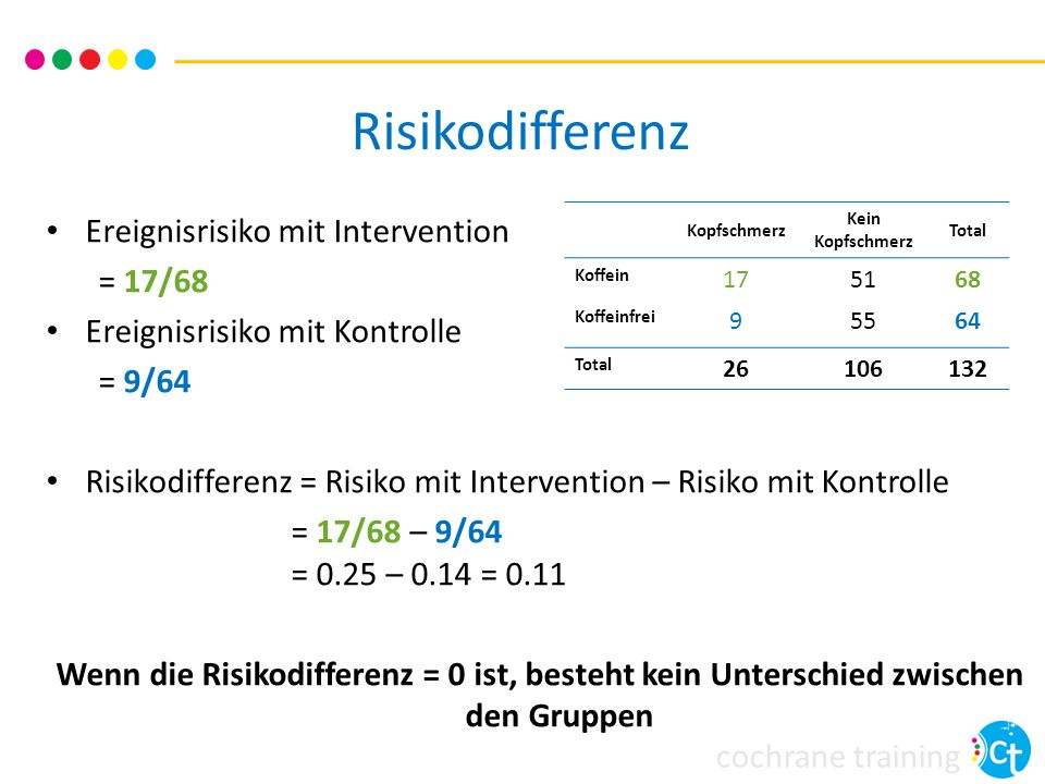 Risikodifferenz Ereignisrisiko mit Intervention = 17/68