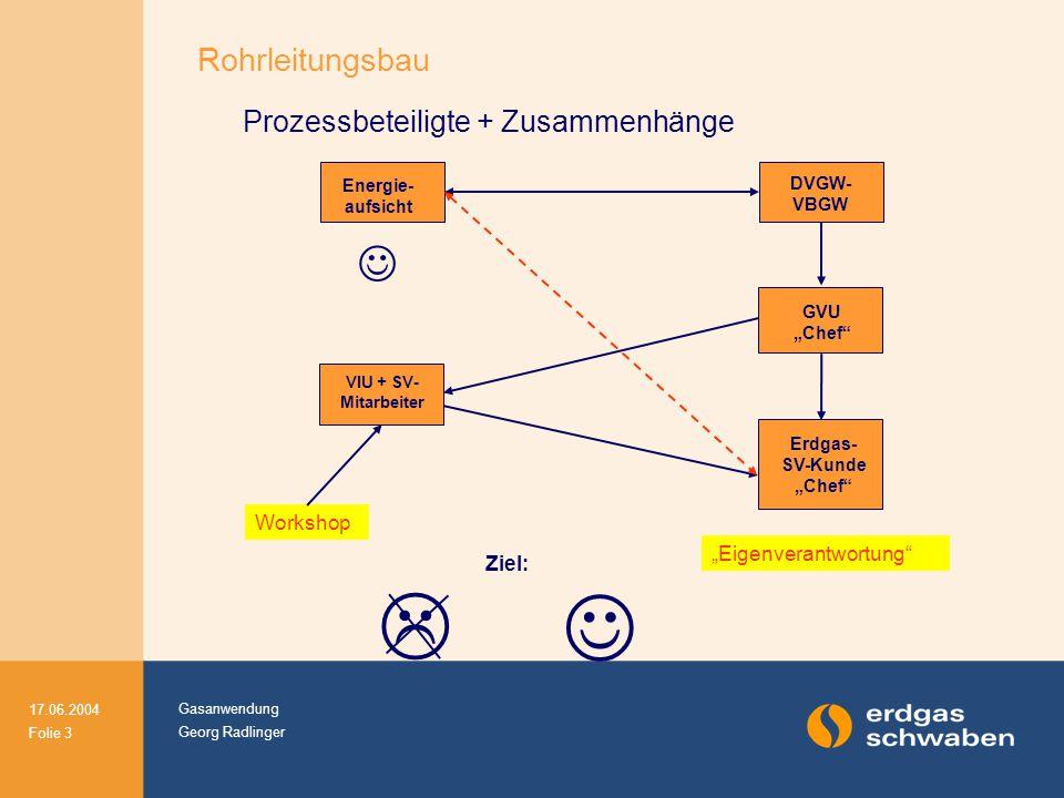 Prozessbeteiligte + Zusammenhänge