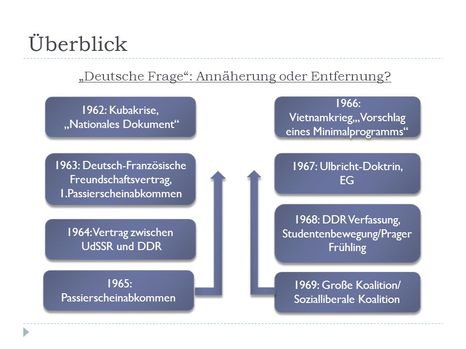 """Überblick """"Deutsche Frage : Annäherung oder Entfernung"""