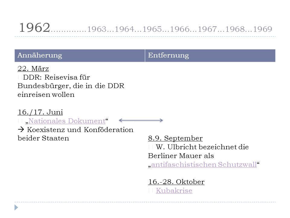 1962..............1963...1964...1965...1966...1967...1968...1969 Annäherung. Entfernung. 22. März.