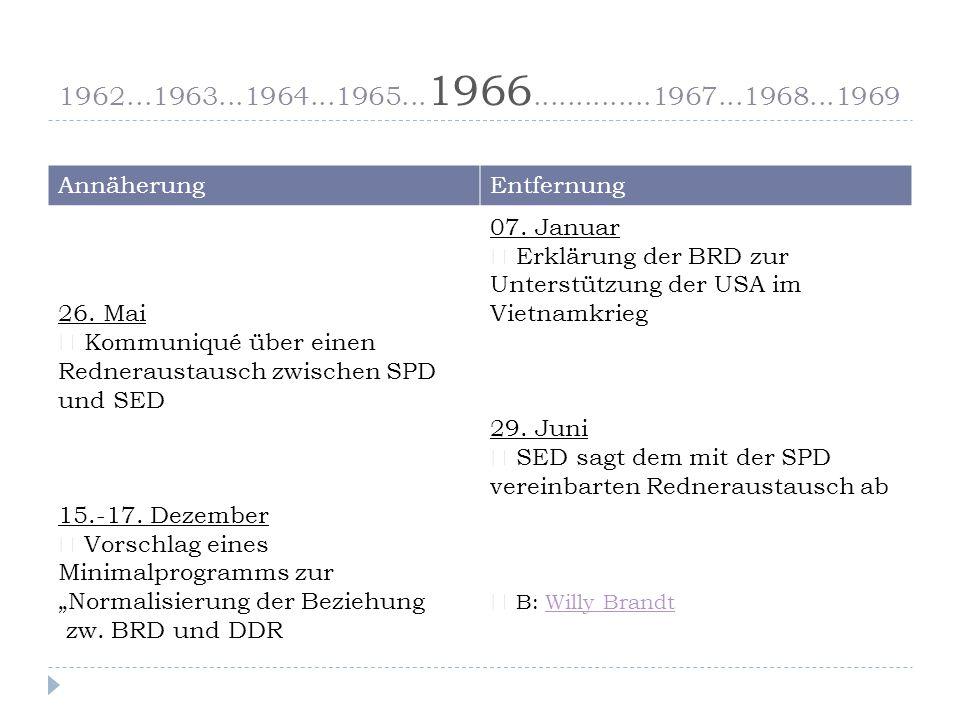 1962...1963...1964...1965...1966..............1967...1968...1969 Annäherung. Entfernung. 26. Mai.