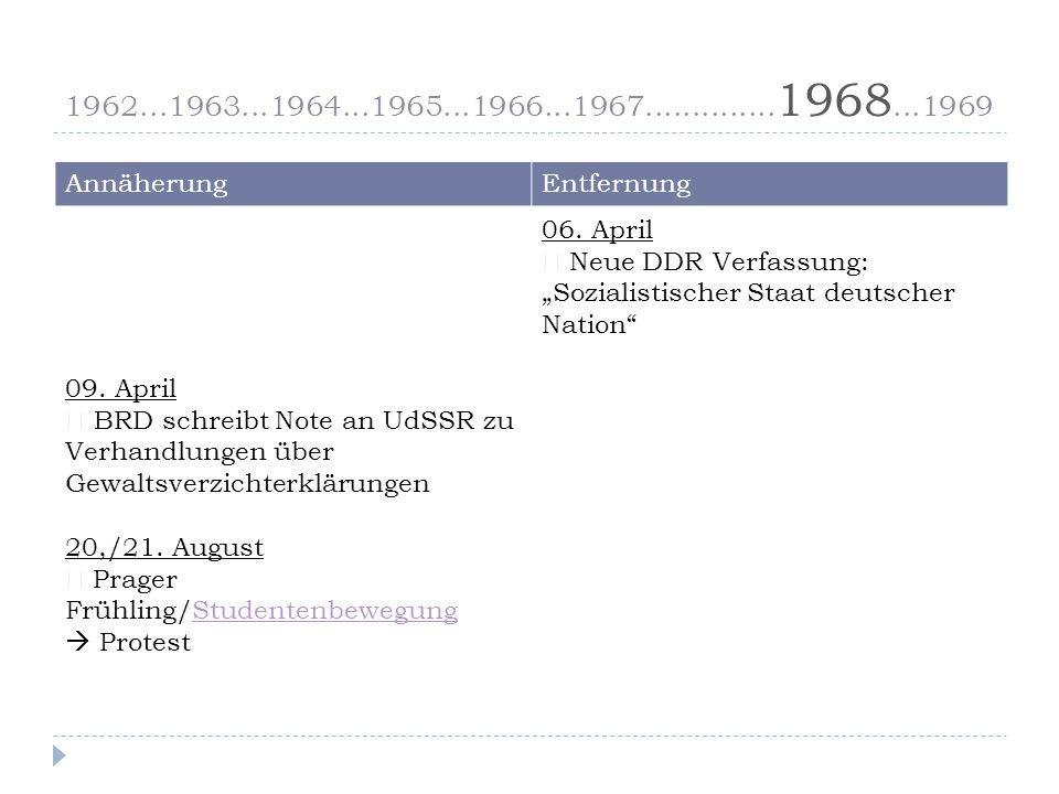 1962...1963...1964...1965...1966...1967..............1968...1969 Annäherung. Entfernung. 09. April.
