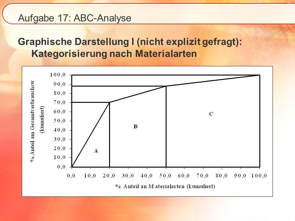Aufgabe 17: ABC-Analyse Graphische Darstellung I (nicht explizit gefragt): Kategorisierung nach Materialarten.