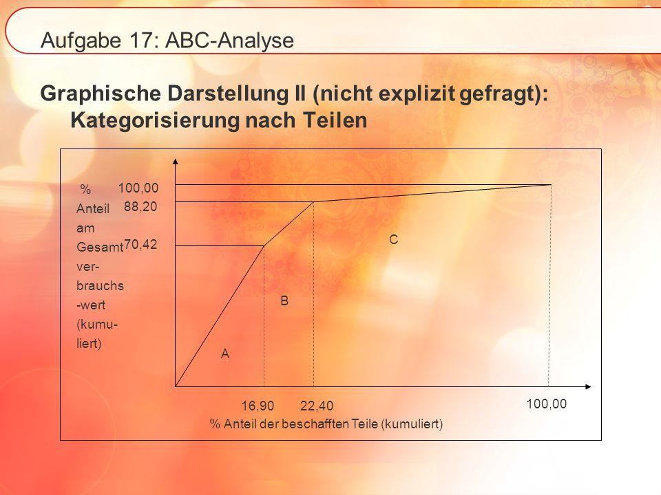 Aufgabe 17: ABC-Analyse Graphische Darstellung II (nicht explizit gefragt): Kategorisierung nach Teilen.