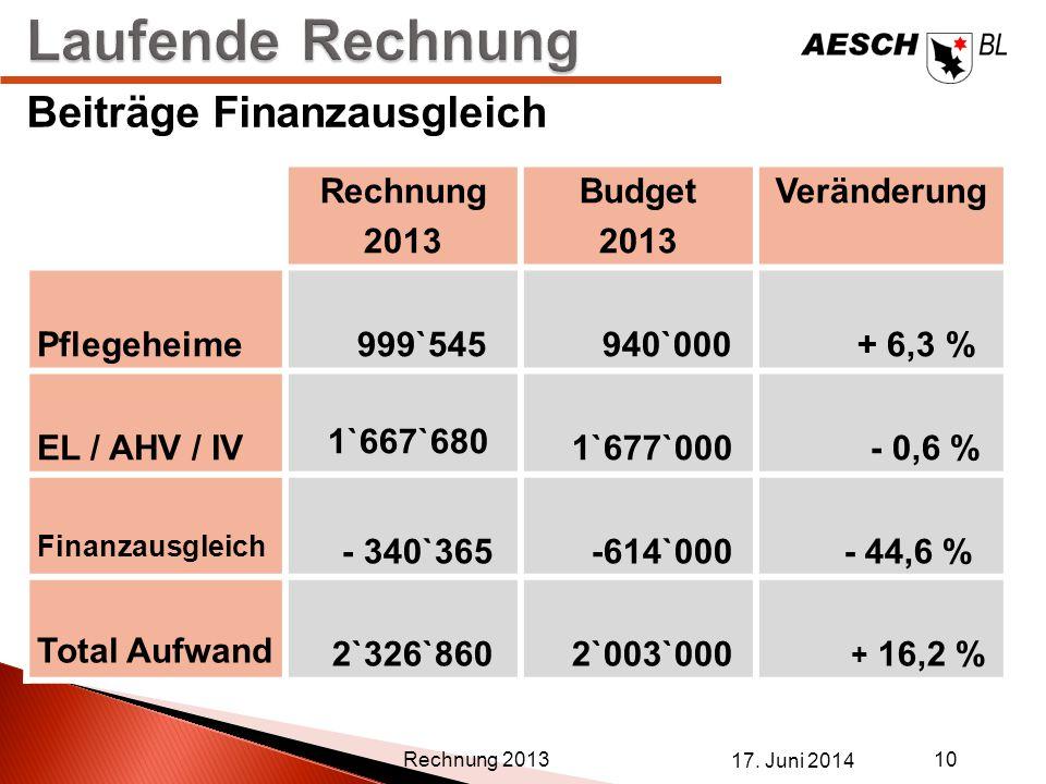 Laufende Rechnung Beiträge Finanzausgleich Rechnung 2013 Budget