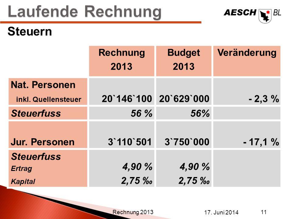 Laufende Rechnung Steuern Rechnung 2013 Budget Veränderung