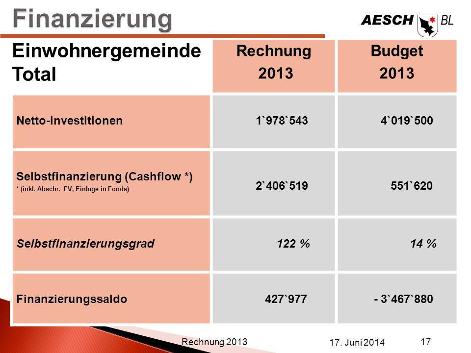 Finanzierung Einwohnergemeinde Total Rechnung 2013 Budget